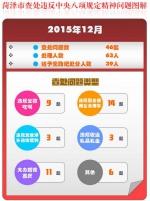菏泽2015年查处违规问题899起 处理1119人(图) - 新闻中心