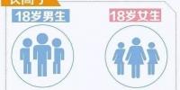 """""""山东大汉""""名不虚传 18岁平均身高体重领跑全国 - 东营网"""
