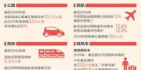 国庆节感受中国智造:公路骨架完善 民航强国崛起 - 山东华网