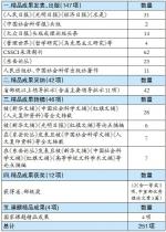 附表 2017年度山东社会科学院创新工程精品成果统计表.jpg - 社科院