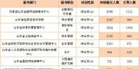 审核通过人数排名前十职位 - 中国山东网