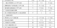 山东省新旧动能转换重大工程实施规划发布(全文) - 半岛网