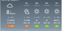 回暖进行时!最低温告别零下 济南今夜局地将有阵雨 - 半岛网