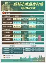 济南新房价整体看涨 部分非热点楼盘变相降价 - 半岛网