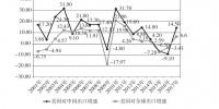 """(图表)[""""中美经贸摩擦""""白皮书]图1:美国对华货物出口增速快于美国对全球出口增速(%) - 中国山东网"""