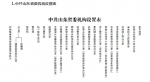 重磅!山东省级机构改革路线图时间表划定(附机构设置表) - 中国山东网