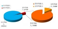 济南超过60岁的驾驶人87168人 - 中国山东网