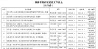 山东清理规范性文件 这13件文件被废止 - 中国山东网