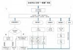 企业注销流程图 - 中国山东网