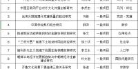 2019年国家社科基金立项名单最新出炉 山东社会科学院在地方社科院系统位居第二 - 社科院