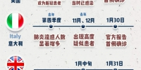 多国疫情传播时间点或大幅提前 患者:我早就感染了! - 中国山东网